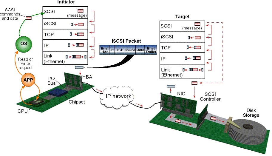 Figure 1. Message exchange between an initiator and target using the iscsi protocol model iscsi Technical Challenges One major challenge concerning iscsi technology is its performance.