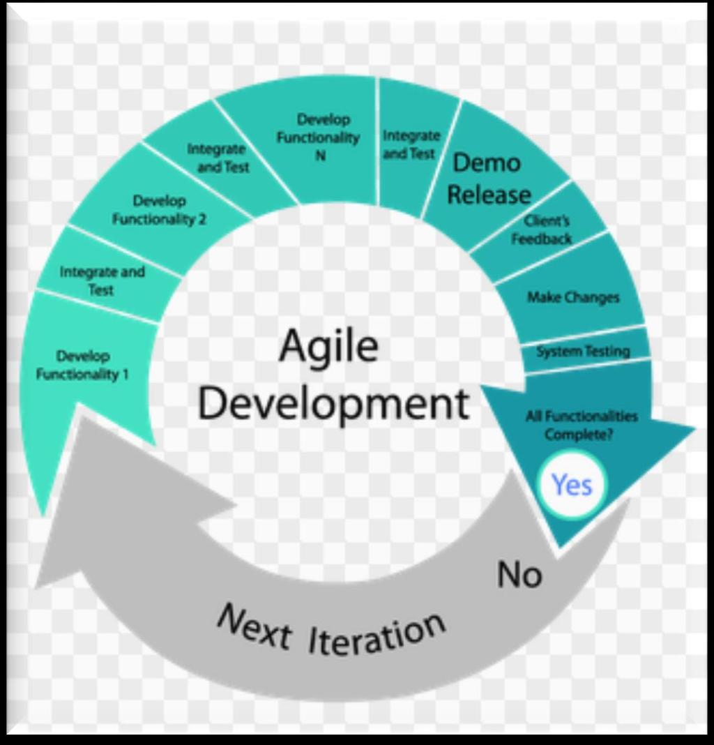 SDLC Agile Methodology