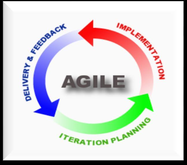SDLC Agile Methodology Focus on short iterations of development Delivery of minimum viable product within short periods of time (2-3