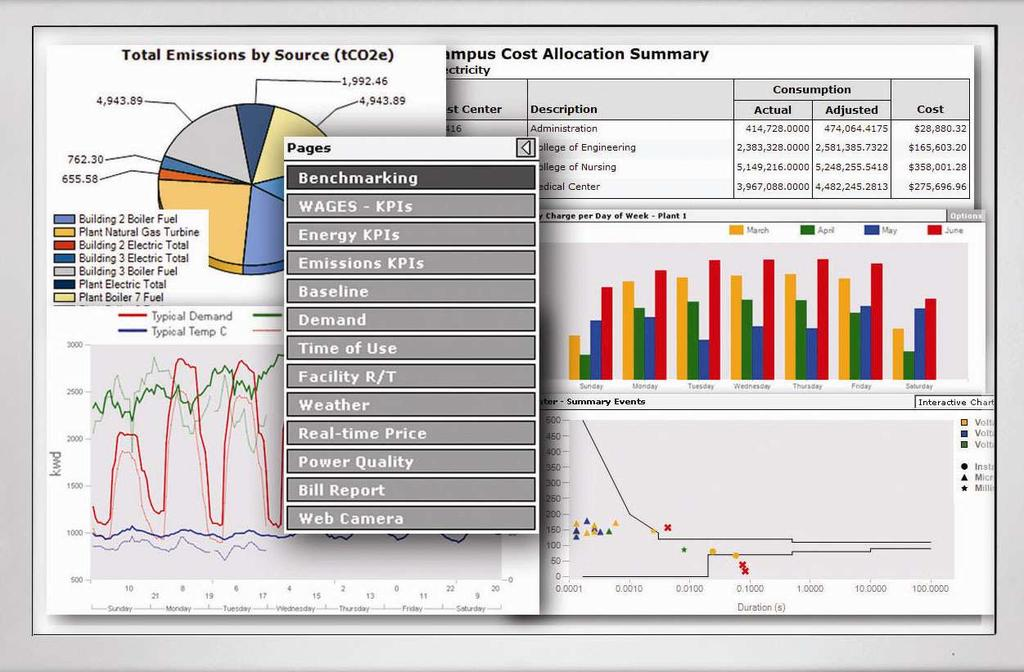 PowerLogic ION EEM enterprise energy management software Advanced energy modelling, bill analysis, emissions reporting, cost allocation, and wide-area PQ event analytics For energy users: Benchmark