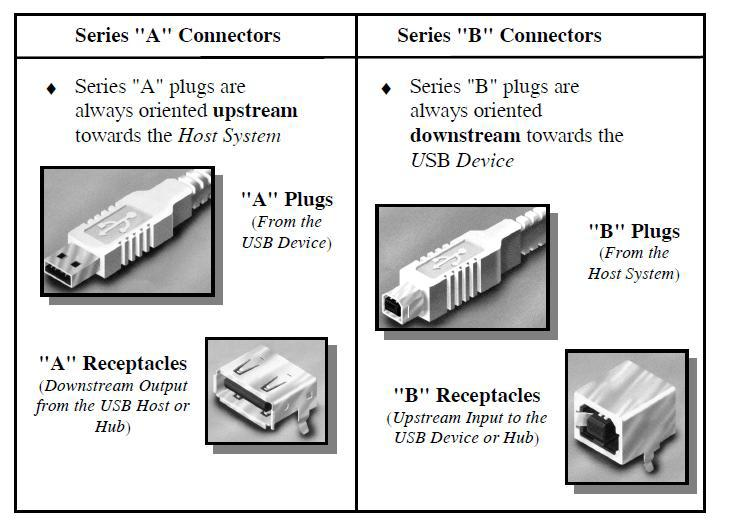 USB A and B Connectors Universal