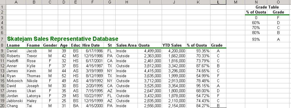 The VLOOKUP function will look at the value in K9, compare it to the values in the first column of the grade table, and display the Grade value found in column 2 of the grade table in cell L9.