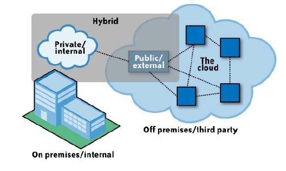 Hybrid Cloud Computing Execute core applications and sensitive data on private clouds Non-core