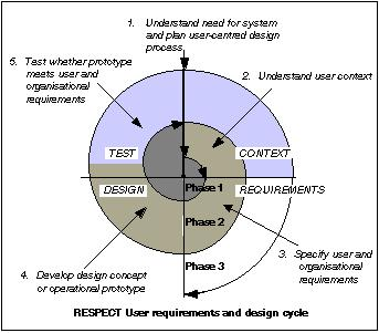 design stages: Context, Requirements, Design, and Test.