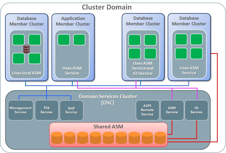 Cluster Domains The Cluster Domain architecture was introduced in Oracle Clusterware 12c Release 2 as an optional deployment model enabling simpler, easier deployments, reduced storage management