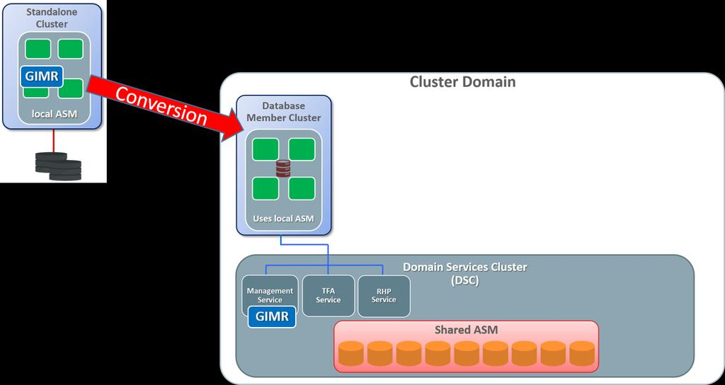 Figure 2: Convert Standalone Cluster (local GIMR) to Database Member Cluster (GIMR offloaded to DSC)