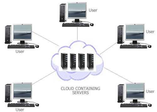 services provided on virtualised resources virtual machines spawned on demand location of services no longer
