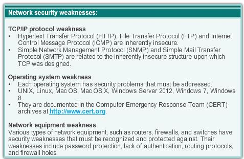 Network Device Security Measures Types of Security Vulnerabilities Types of Security