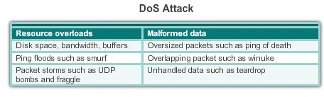 Vulnerabilities and Network Attacks Denial of Service Attacks (DoS) DoS attacks