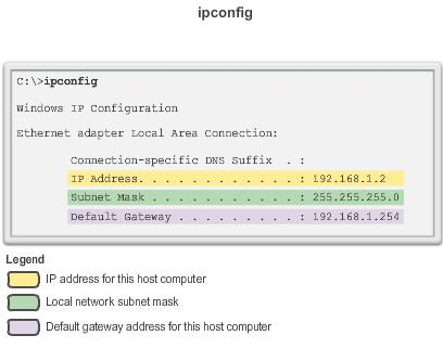 ipconfig /all Also displays MAC address.