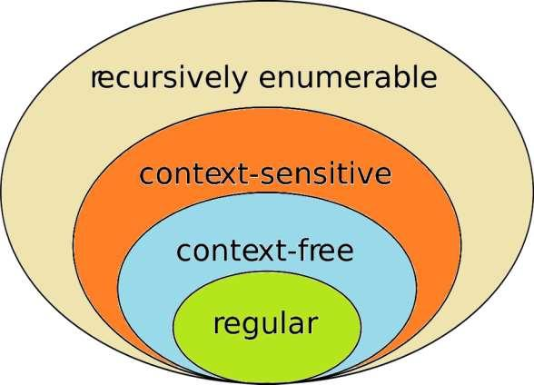 Chomsky Hierarchy There are four classes of languages Each class is a subset of another class