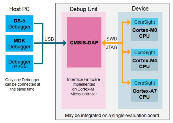 with just single USB connection. These two applications are provided in a single code package. Refer to the CMSIS-DAP User s Guide for more details. Figure 5.