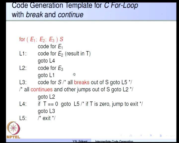 to which brings the control to the beginning of the while loop.
