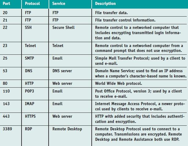 Table 10-3 Common TCP/IP port assignments for