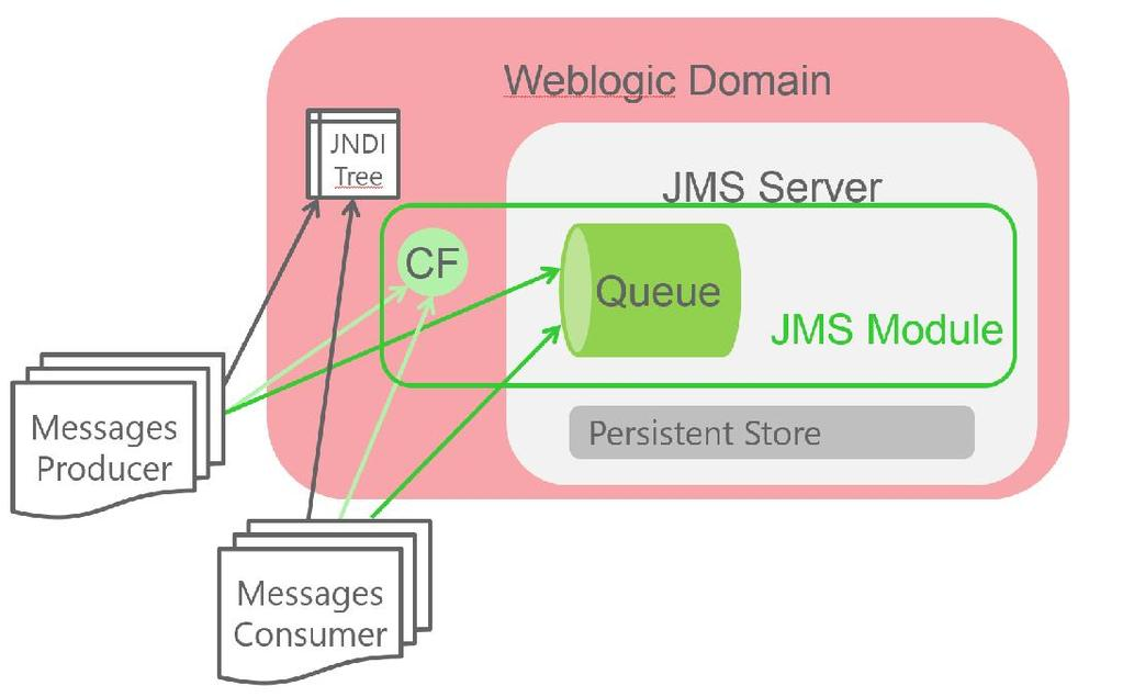 WebLogic JMS System Best Practices Daniel Joray Trivadis AG Bern Keywords Weblogic, JMS, Performance, J2EE Introduction In many J2EE project the Java Message Service JMS is for exchange of