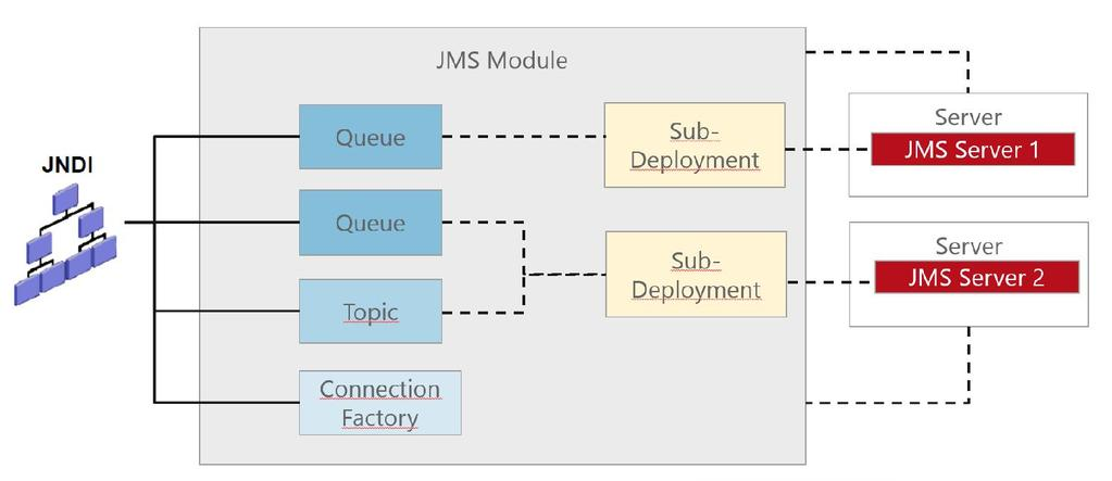 JMS modules JMS modules are application-related definitions that are independent of the domain environment.