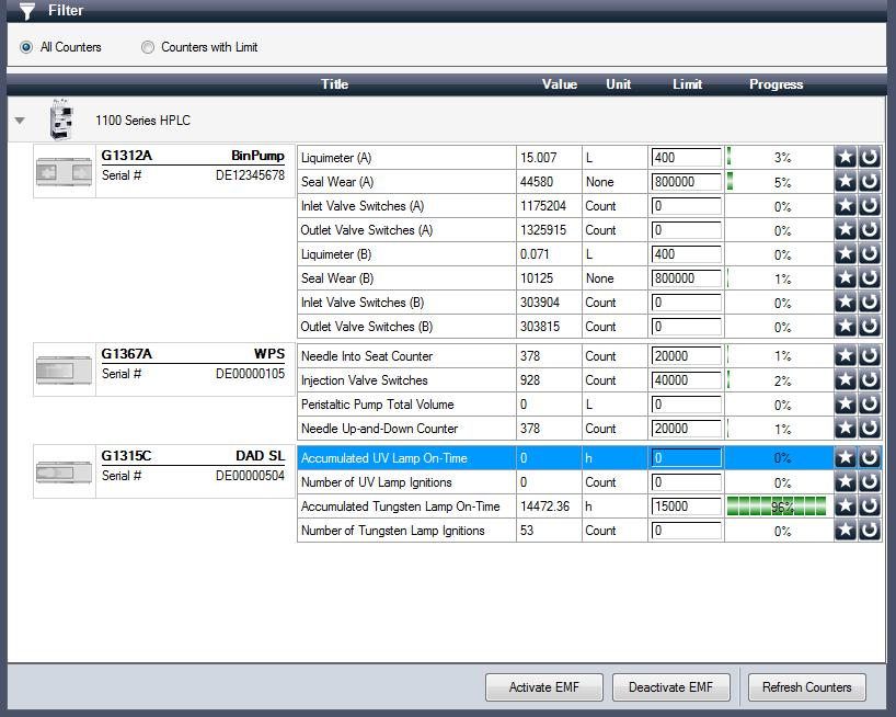 3 Using Lab Advisor EMFs (LC and CE) Figure 15 EMFs in Lab Advisor The EMF screen can be used to view all possible