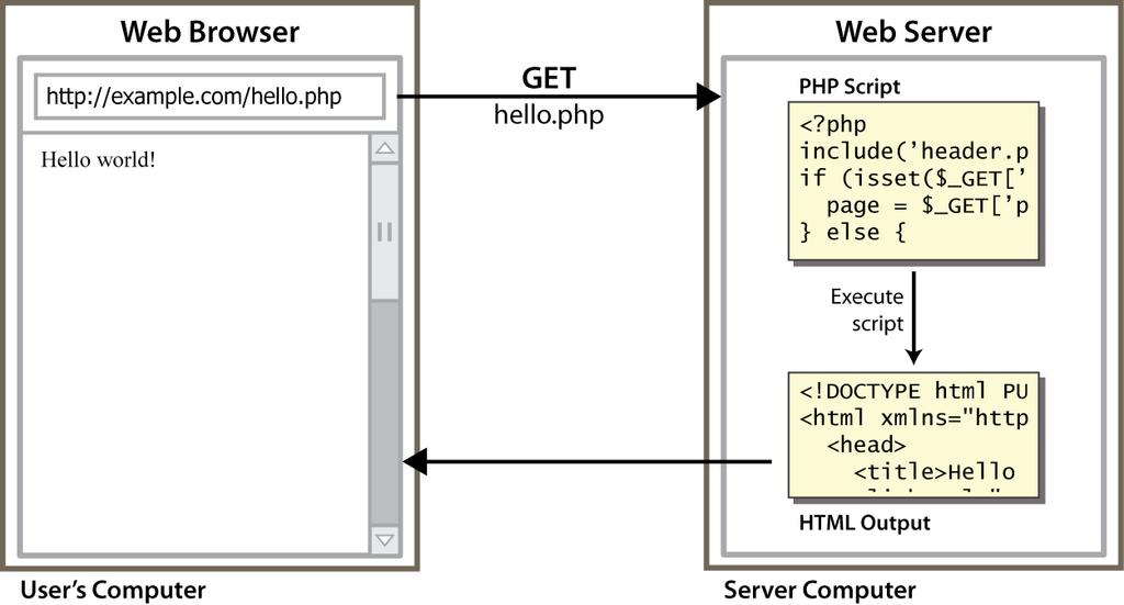 PHP Web Page Request Lifecycle browser requests.html file (static content); o server sends file content browser requests.