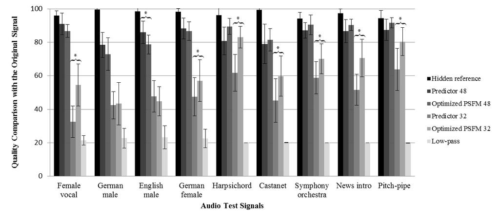 (a) (b) Fig. 5. Results of MUSHRA tests for (a) 15 expert and (b) 15 non-expert subjects. Abscissa shows different items (and their conditions).