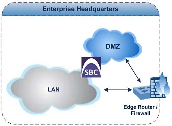 logical network interface. Figure 3-2: Single Logical Network Interface to Enterprise DMZ 3.1.