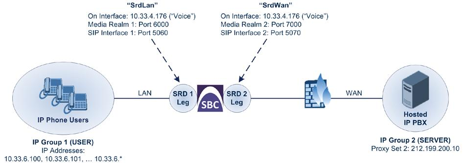 Deployment Guide 4. SBC Configuration Examples E-SBC Physical LAN Port Connections: The E-SBC is connected through a single LAN port to the Enterprise LAN.