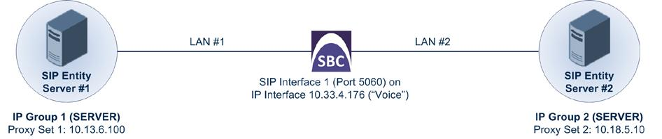 The figure below shows the E-SBC's logical network interface and LAN port connection of this example scenario: Figure 4-57: E-SBC Physical Port Connection and Logical Interface The main configuration