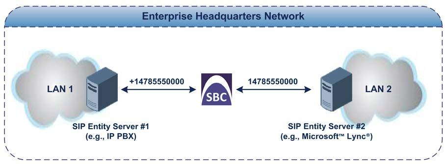 Deployment Guide 4. SBC Configuration Examples 4.3.8 Number Manipulation As SIP Entity Server #1 employs the E.