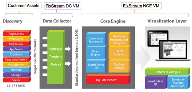 Data Collection and Normalization Architecture FixStream s platform architecture has two sub-components DCM and NCE (Normalization Correlation Engine) as represented in the following diagram.