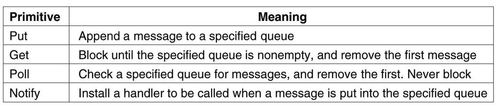 Message Queuing Model (2) Basic interface