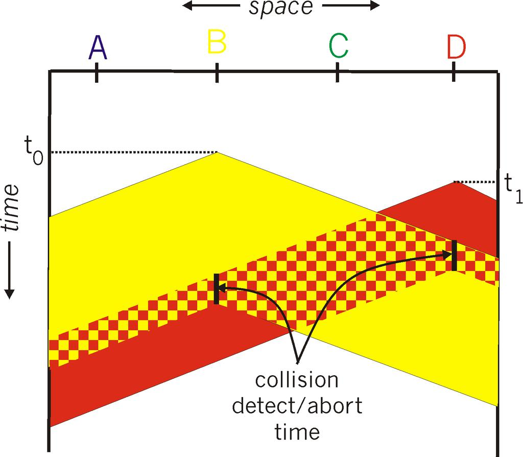 CSMA/CD Collision