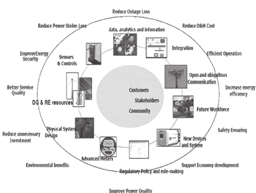 Zhou Internet The Of Things In Cloud Trane Wiring Diagrams Model Echalon 46 Figure 210 Smart Grid Value Chain And Stakeholders
