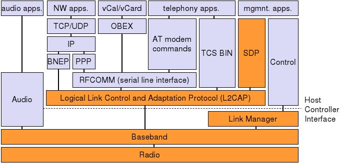 Bluetooth Protocol Stack Service Discovery Logical Channels Radio Access Above Host Controller Interface