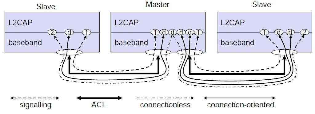L2CAP (2) Channel identifiers (CID) used to demultiplex L2CAP channels Signaling used CID of 1 Connectionless channels have CID 2 at slave and a dynamically assigned CID at master - Additional