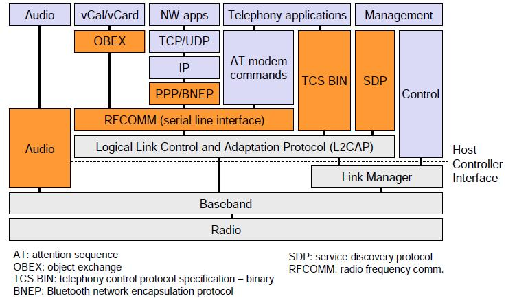 Higher layer protocols Telephony Control library 802.