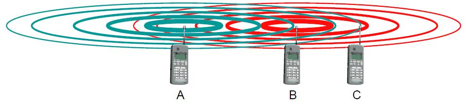 Near/Far Problem Terminals A and B send, C receives The signal of B hides A's signal C cannot receive A Example: for a path loss exponent of 4, P(new)/P(far)=(1000/50)^4=52dB Common problem in CDMA