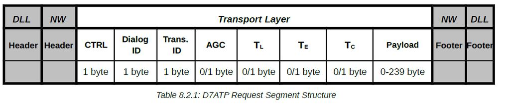 TRANSPORT LAYER Defines the concept of request-response = transaction.