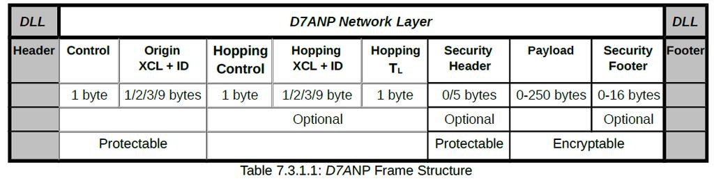 NETWORK LAYER Authentication and Encryption options based on
