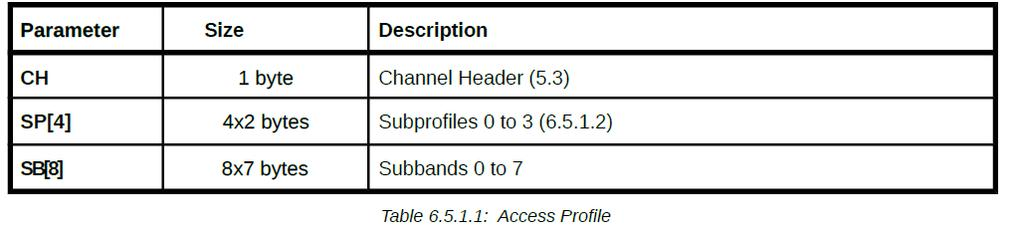 DATA LINK LAYER ACCESS PROFILES Group all the Access parameters into an Access Profile Profiles are stored in dedicated D7A files. Maximum 15 profiles are allowed in the network.