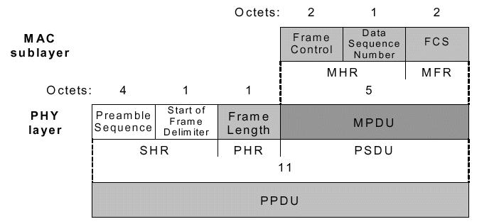 Ack ZigBee Frame Format The other most important structure for 15.