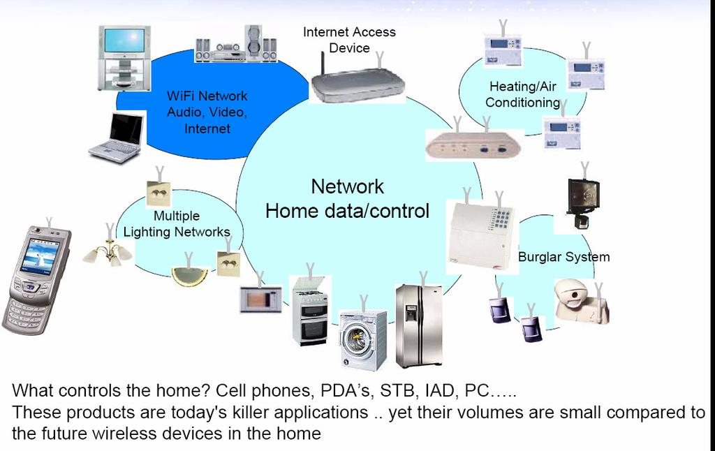 Home Network of