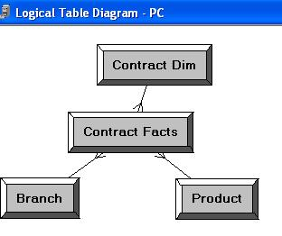 5) Notice that the color of the table icons for the dimension tables has changed to white in the business model.