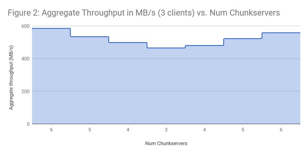 able to take advantage of the combined bandwidth of the servers. The throughput with 3 clients, however, is not 3 times the throughput with a single client.