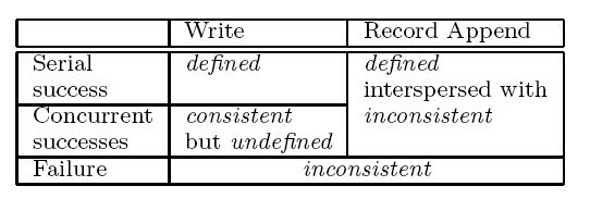 Consistency Guarantees Write Concurrent writes may be consistent but undefined Write operations that are large or cross chunk boundaries are subdivided by client into individual writes Concurrent