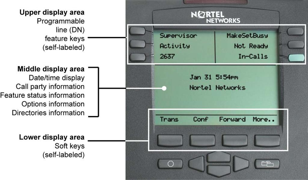 About the phone Telephone display The IP Phone 2004 has three display areas: The upper display area provides line and feature key status.