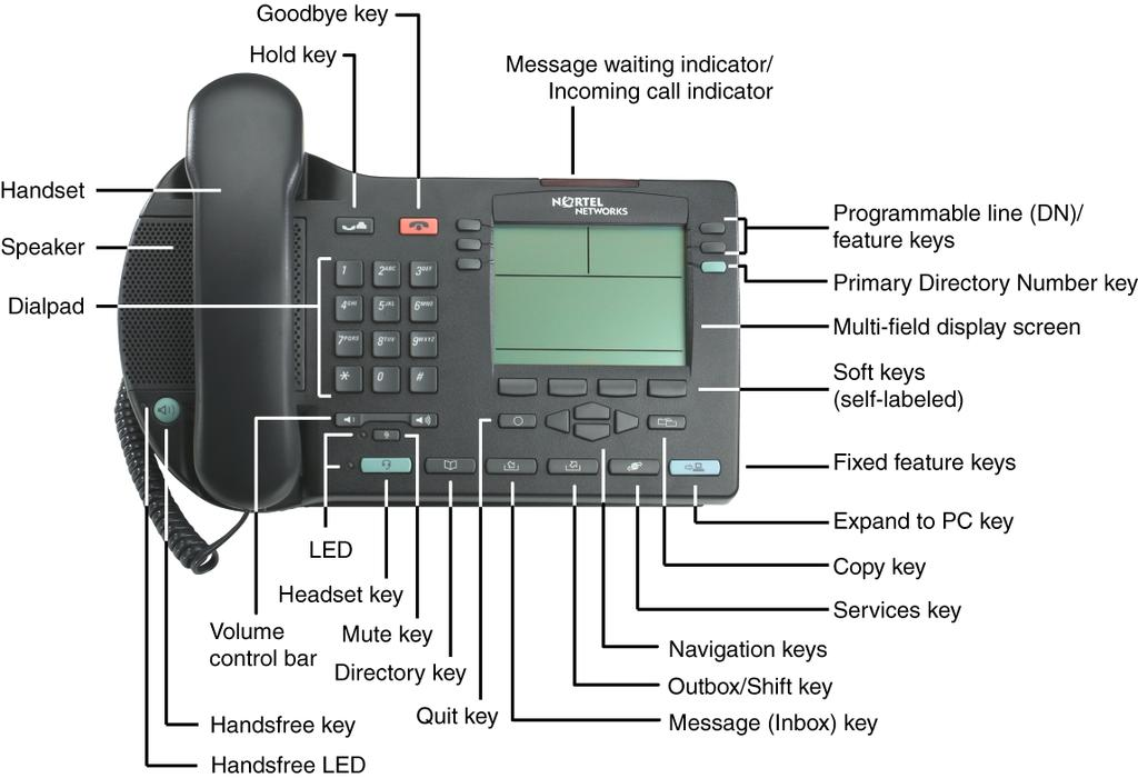 About the phone Figure 2 shows the IP Phone 2004. Figure 2: IP Phone 2004 Telephone controls Note: Some IP Phone 2004 phones are shipped with optional key caps installed.
