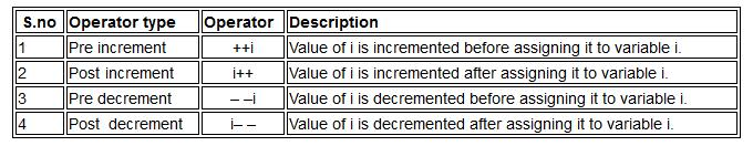 Increment/Decrement Operators Increment operators are used to increase the value of the variable by one and decrement operators are used to decrease