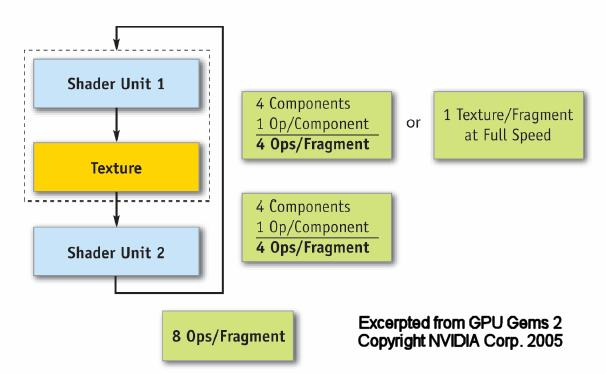 Fragment unit performance 4 ops & 2 Units Same operation on all 4-args on 2 units Or 2-different