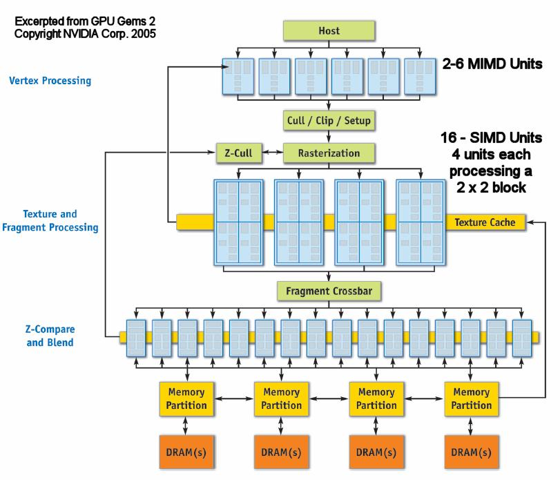 A GPU block diagram GeForce 6 Series Massive parallelism pipelining multiple data paths Mix of programmable
