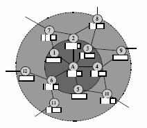 Distributed Neighborhood Packet Drop (DNPD) 27 Neighborhood Congestion Detection (NCD) When a packet in any outgoing queue is