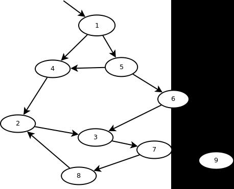 Irreducible Flow Graphs 18-2c: Not a loop Reduces